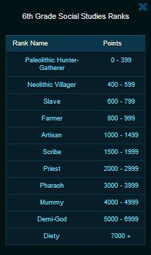 Quest Ranking System using the following titles for each rank: Paleolithic Hunter Gather, Neolithic Villager, Slave, Farmer, Artisan, Scribe, Priest, Pharaoh, Mummy, Demi-God, and Diety
